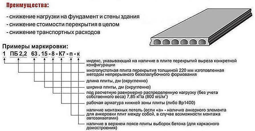 Стандартные размеры стройматериалов