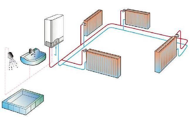 Советы по выбору газового настенного двухконтурного котла