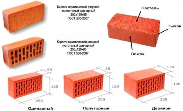 Кирпич. основные свойства кирпича. | строй сам