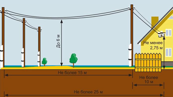 Стоимость подключения электричества к земельному участку в подмосковье