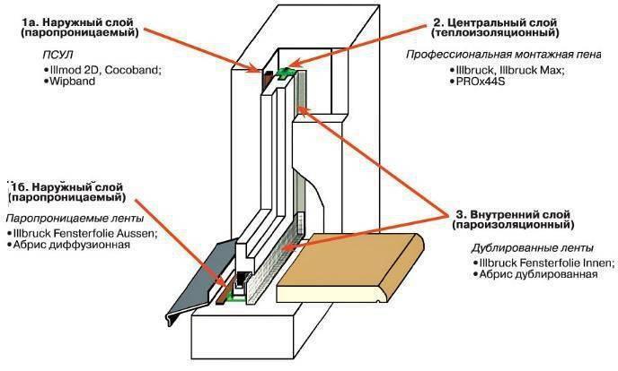Установка пластиковых окон в деревянном доме: инструкция