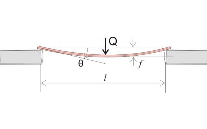 Основные формулы для расчета прогиба балки