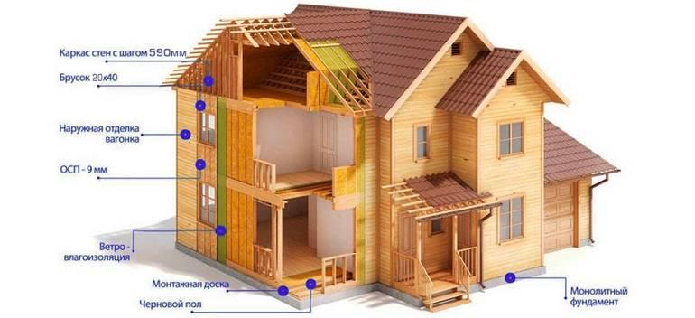 Варианты наружной отделки каркасного дома
