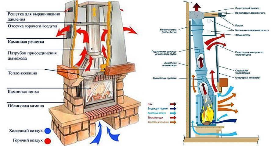 Камин с воздушным отоплением: Пошаговая инструкция по установке