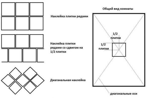 Как рассчитать плитку на пол: методы расчета и онлайн калькулятор