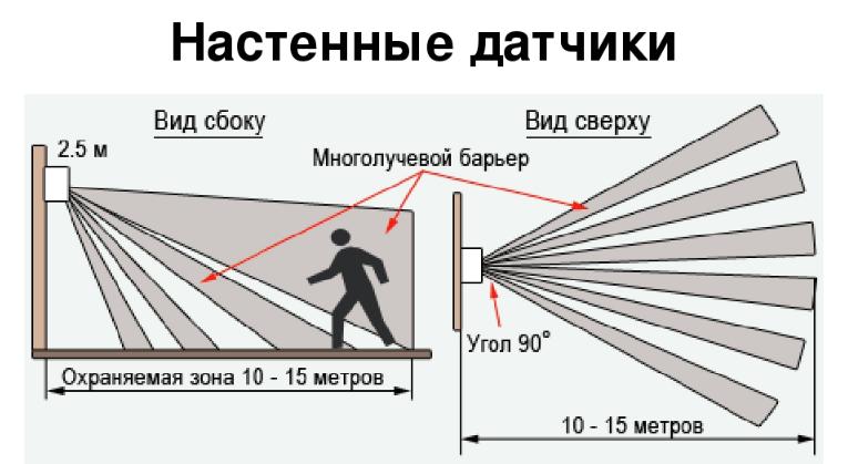 Схема подключения датчика движения для освещения (в том числе с выключателем) + инструкции схема подключения датчика движения для освещения (в том числе с выключателем) + инструкции
