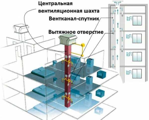 Как правильно сделать вентиляцию на кухне и ее устройство