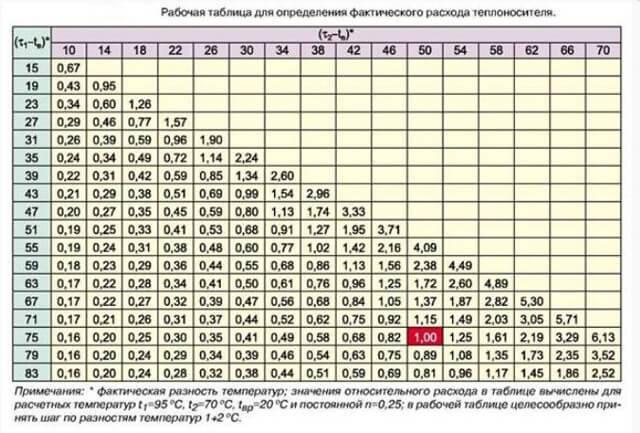 Формулы расчета платы за отопление в  2017 году - калькулятор онлайн