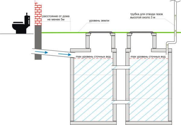 Канализация на даче своими руками, устройство и схема