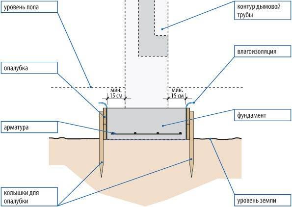 Калькулятор расчета сечения дымохода твердотопливной печи или котла - с пояснениями
