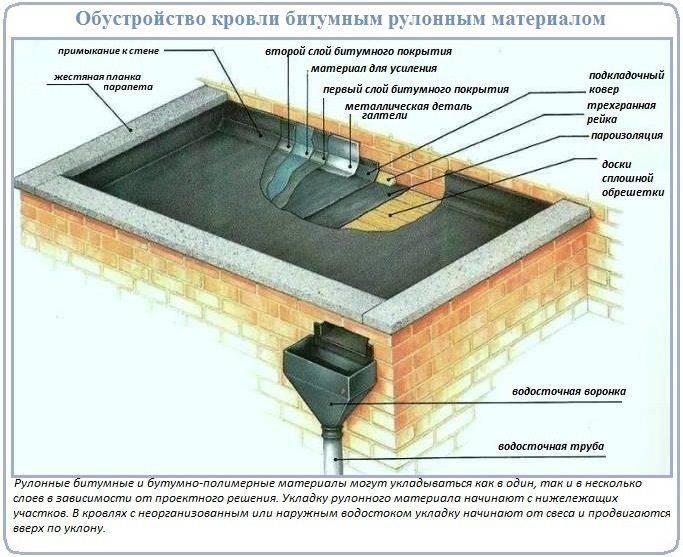 Устройство наплавляемой кровли: материалы и технология монтажа