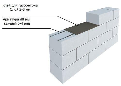 Газобетон d500 (газобетонный блок д500) - характеристики