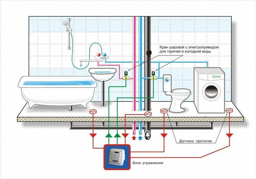 Защита от протечек воды в квартире: устройство, компоненты, обзор
