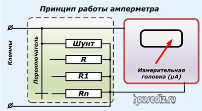 Амперметр переменного тока: что измеряет, виды, характеристики, устройство вольтметра, строение, принцип работы
