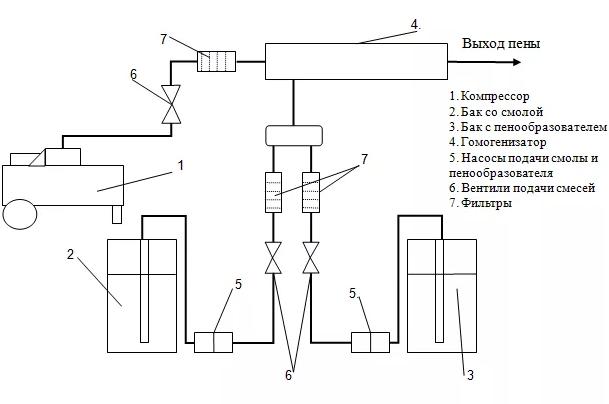 Пеноизол своими руками: производство в домашних условиях