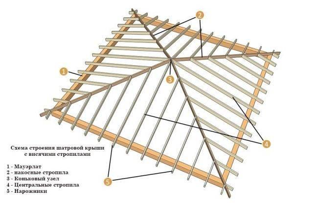Стропильная система шатровой крыши - назначение основных элементов конструкции и их расчет