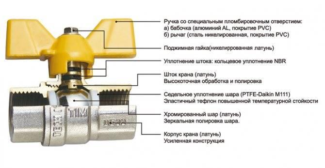 Из каких частей состоит смеситель?