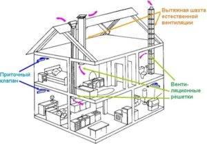 Правильная вентиляция в частном доме своими руками: схема и важные моменты