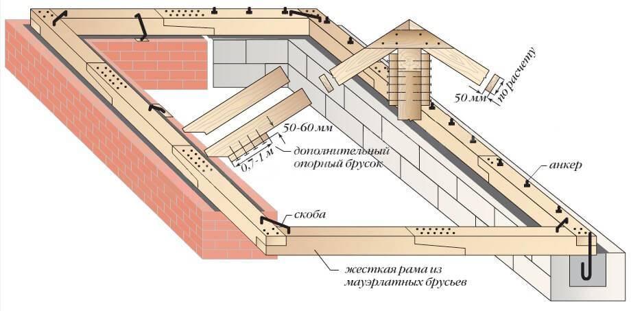 Крепление мауэрлата к газобетону без армопояса (крепежи) строительство домов и конструкций из пеноблоков