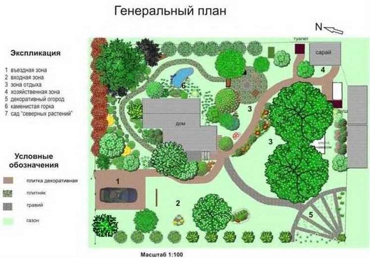 Ландшафтный дизайн: правила для оформления участка своими руками