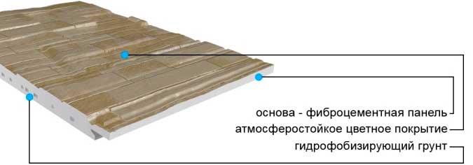 Фиброцементные панели: характеристики, плюсы и минусы, технология монтажа