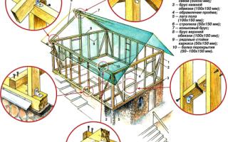 Чертеж каркасного дома для ПМЖ: Инструкция