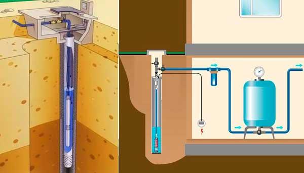 Ручное бурение скважин на воду: как пробурить водозаборную выработку вручную