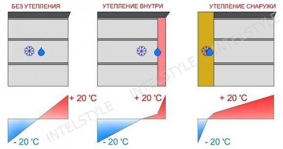 Утепление фундамента деревянного дома: как утеплить снаружи своими руками, чем лучше, материалы для бетонного основания