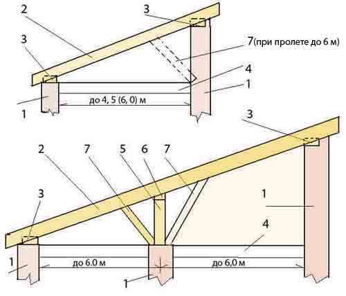 Крыша гаража: как сделать односкатную крышу для гаража своими руками