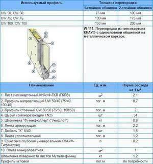 Расчет штукатурки и шпаклевки — нормы расхода и калькулятор