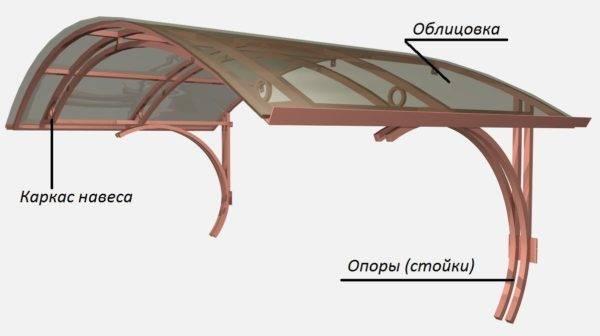 Козырек над крыльцом: 130 фото и основные нюансы обустройства навеса или его восстановления