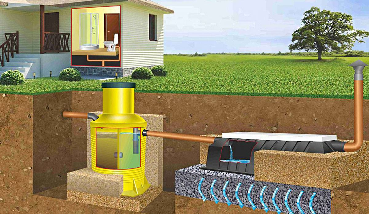 Монтаж Пластикового колодца для питьевой воды для скважины или канализации для септика: Инструкция