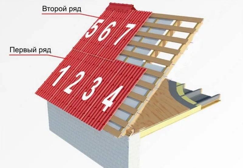 Как крепить ондулин гвоздями, саморезами к обрешетке крыши правильно