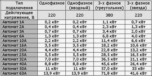 Расчет сечения кабеля – примеры расчета, таблицы, калькулятор
