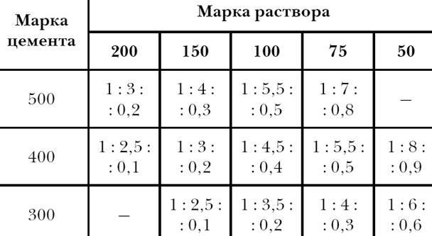 Пропорции состава бетона для фундамента в ведрах