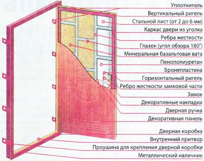 Как сделать металлическую входную дверь своими руками - видео инструкция изготовления железной двери