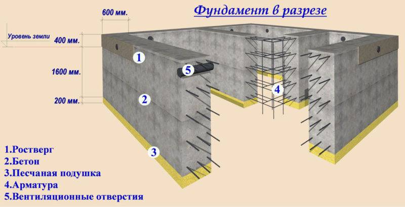 Как рассчитать бетон на фундамент: калькулятор объема, куба