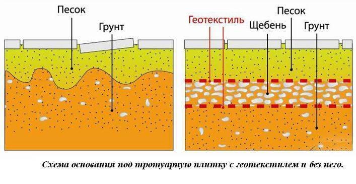 Укладка брусчатки - описание технологии