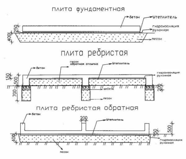 Калькулятор расчета монолитного плитного фундамента (плиты, ушп)