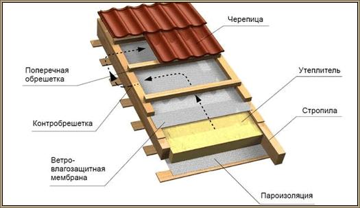 Утепление крыши минватой изнутри: технология изоляция мансарды своими руками