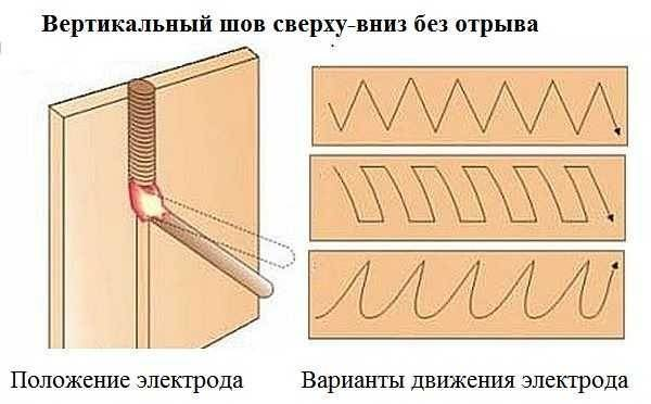 Сварка вертикальных швов: как варить потолочный и угловой шов электродуговой сваркой?