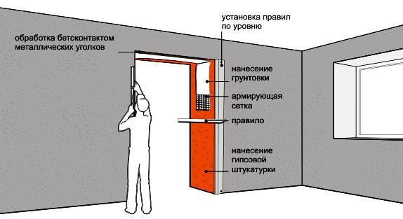 Как уменьшить дверной проем гипсокартоном: верный способ