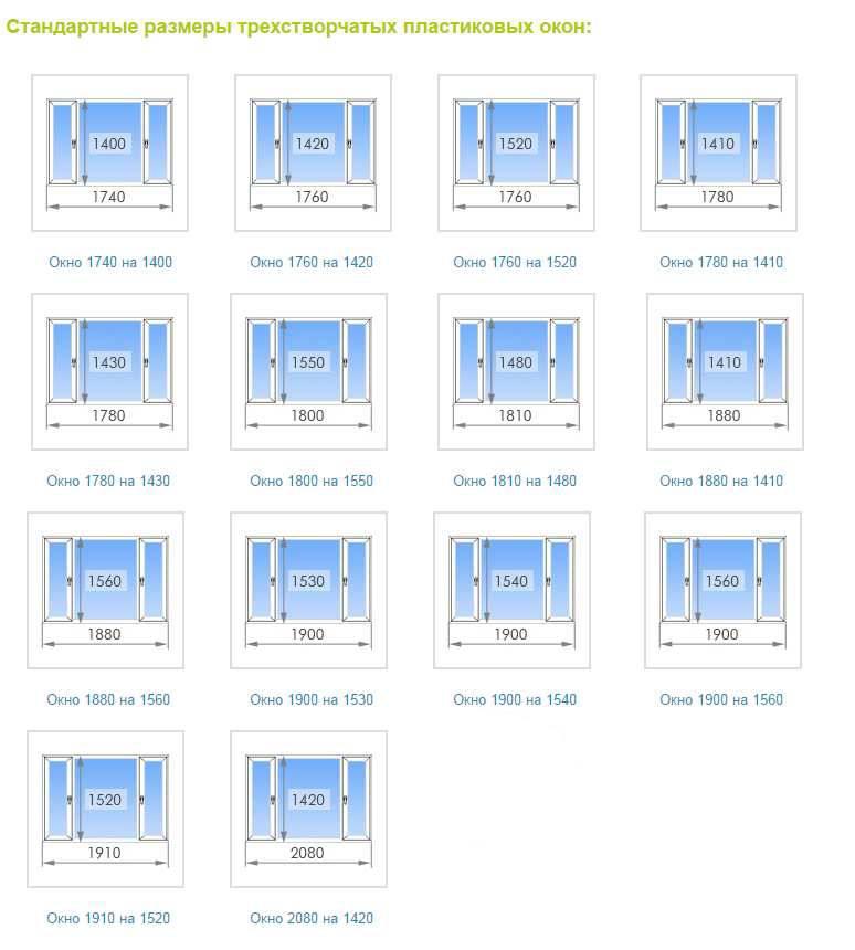Стандартные размеры оконных проемов в частном доме