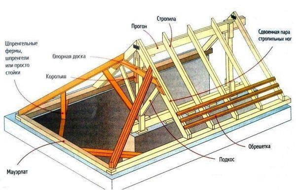 Стропильная система крыши - устройство, конструкция и составные узлы