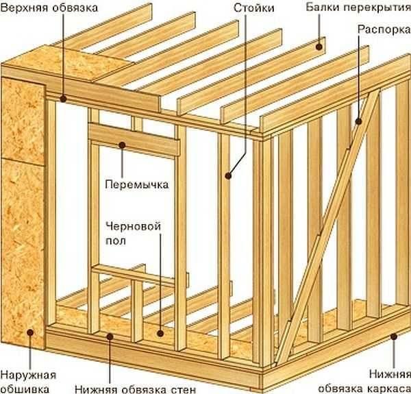 Каркасный дом - Пошаговая инструкция по строительству: Обзор
