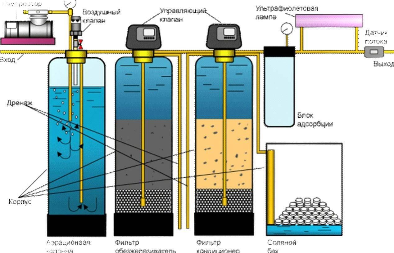 8 простых способов, которые помогут очистить воду, если нет бытового фильтра :: инфониак