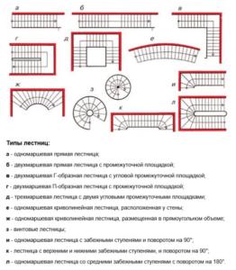 Расчет лестницы на второй этаж с помощью программы калькулятор онлайн