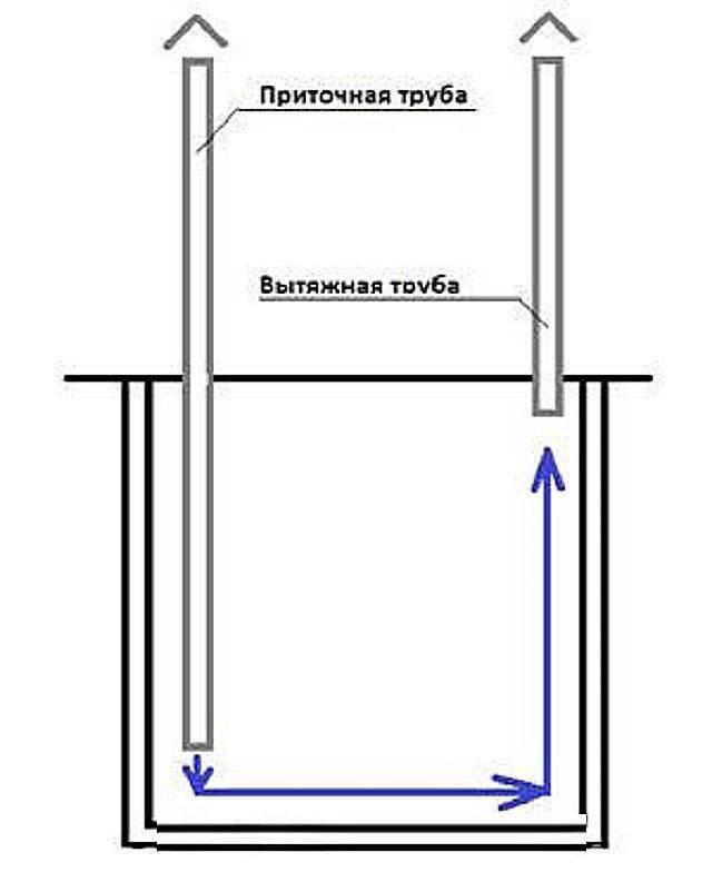 Вентиляция погреба: как сделать вентиляцию своими руками