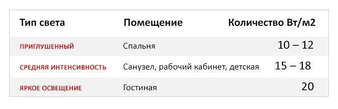 Санпин освещенность жилых и общественных зданий | 1posvetu.ru