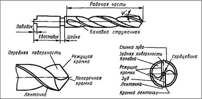 Способы заточки спиральных сверл
